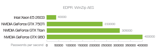 EDPR ZIP benchmark